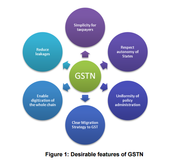 FEATURES OF GSTN