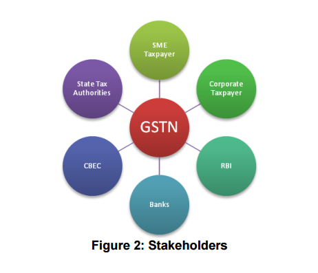 STAKEHOLDERS GST
