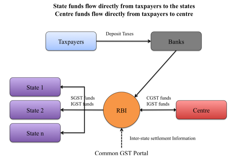 FUNDS FLOW GST