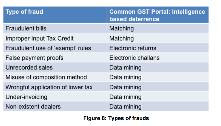 types of fraud in GST